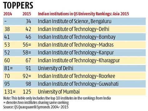 One Year Mba Rankings 2015 India by Iisc Debuts In Qs Asia Rankings 2015 Business