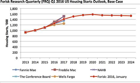 housing market predictions us housing market forecast 2018 predictions for real estate lobster house