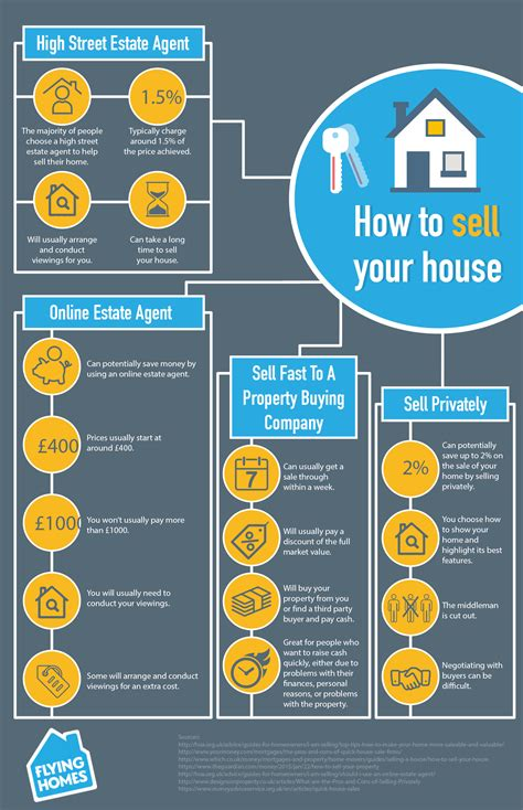 ways to sell your house we look at 4 ways to sell a house in the uk flying homes