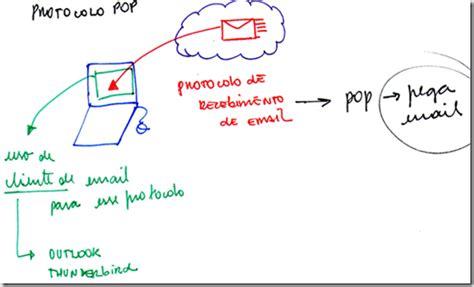 porta imap protocolos smtp pop3 imap4 colando na rede
