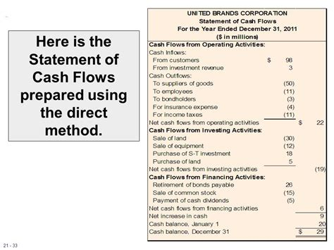 format cash flow statement using direct method the statement of cash flows revisited ppt download