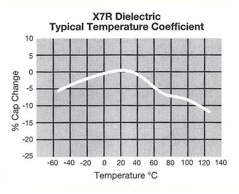 x7r capacitor temperature coefficient circuit diagnosis issue 12 page 3