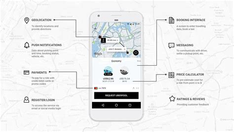 The Cost To Make An App Like Uber Technology Stack For A Taxi App 2019 Uber Like App Template