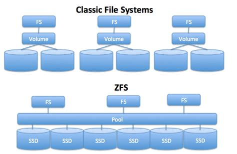 introducing zfs on linux understand the basics of storage with zfs books thebestartt zfs