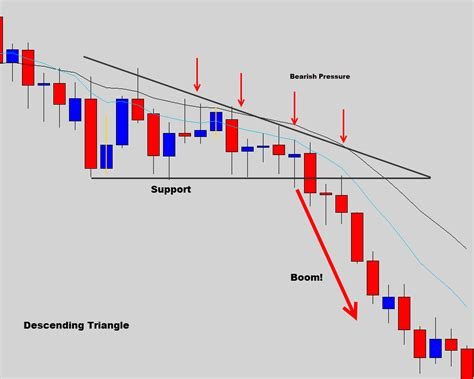 candlestick pattern descending triangle the common forex candlestick patterns