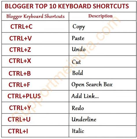 post editor and creator top 10 keyboard shortcuts