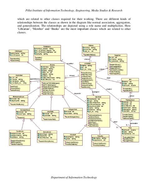 design guidelines for developing class libraries class diagram library management system foto bugil bokep
