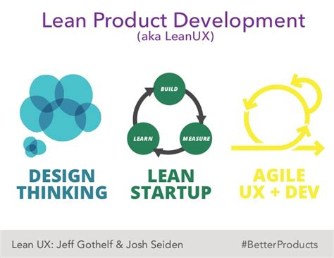 design thinking vs lean startup lean product development build measurelearn design