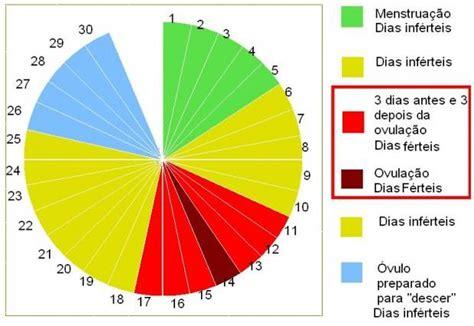 Calendario Fertil Tabela De Fertilidade Como Calcular O Per 237 Odo F 233 Rtil