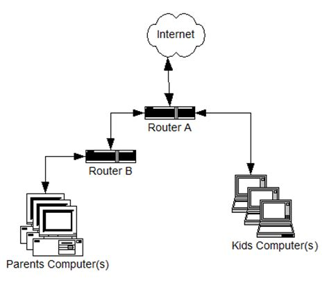 2 Modems In One House by How To Connect Two Routers On One Home Network