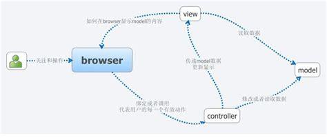 swing mvc swing之mvc模式 爱程序网