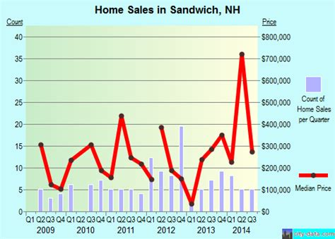 sandwich new hshire nh 03227 profile population