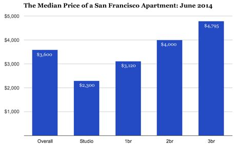 average cost of one bedroom apartment the san francisco rent explosion part ii