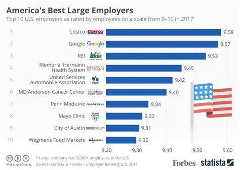 what is popular in 2017 chart america s best large employers statista