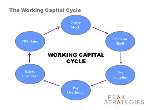 working capital diagram flow cycle