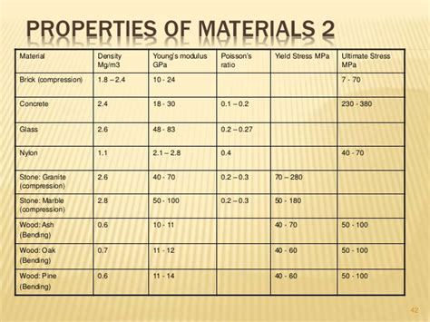 s properties introduction to properties of materials