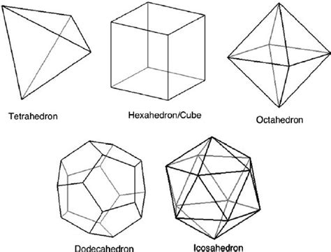 geometries of the platonic solids i e the tetrahedron