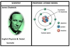 Who Discoverd Protons Class 9 Science Notes Chapter 4 Structure Of The Atom