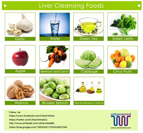 Healthy Food For Liver Detox by Liver Cleanse Diet Plan Liver Detox Diet