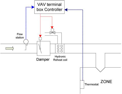 constant comfort heating and cooling energies free full text development of a terminal