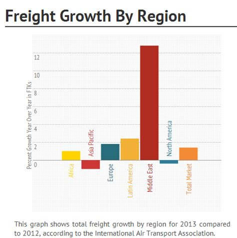 airportwatch air freight news