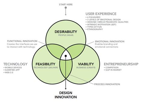 design thinking process ideo 17 images about design thinking on pinterest problem