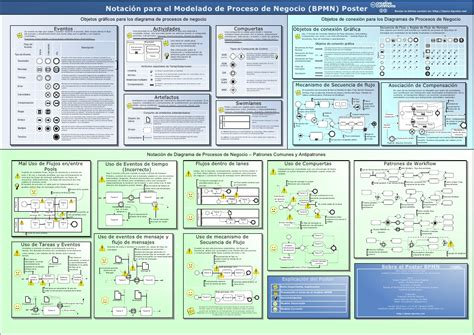 bpmn diagram poster bpmn 2 0 poster pictures to pin on pinsdaddy