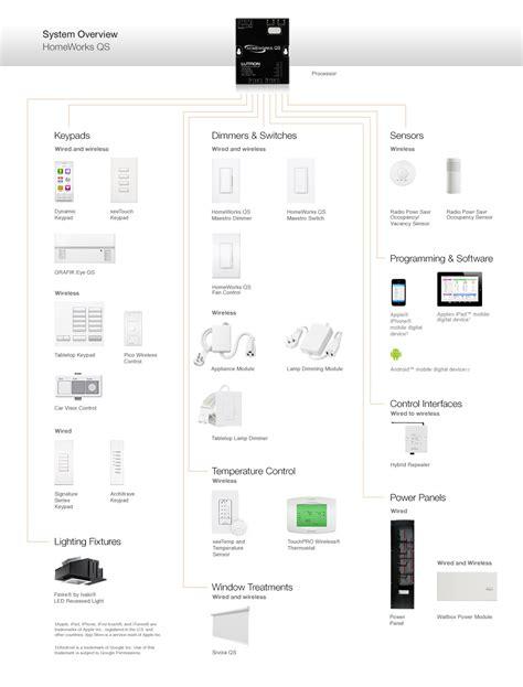 lutron homeworks qs home automation nyc cloud9 smarthome