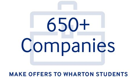 Wharton Mba Laptop Deal by The Value Of A Wharton Mba Mba Program