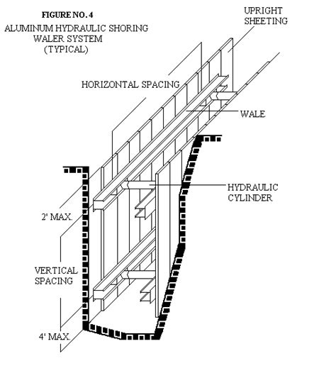 layout and excavation definition aluminum hydraulic shoring for trenches 1926 subpart p