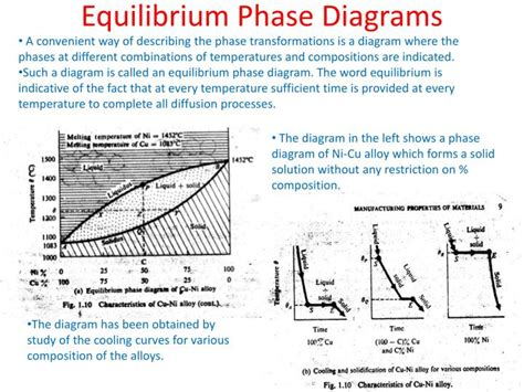 equilibrium phase diagram explained ppt introduction to manufacturing technology overview