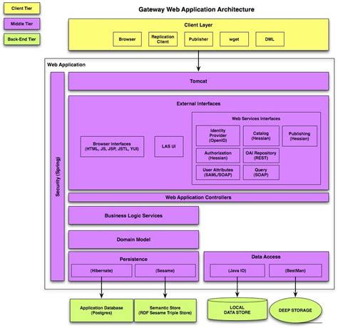 web application system architecture diagram esg gateway architecture esg cet gateway wiki ucar edu