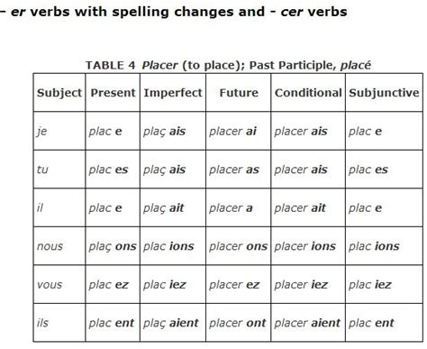 ir verb pattern french regular verbs