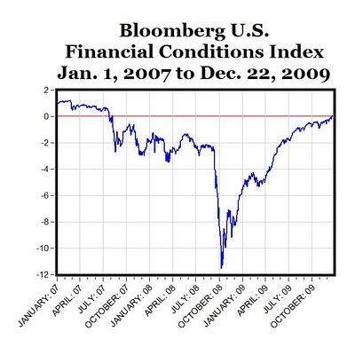 bloomberg financial conditions index returns to positive