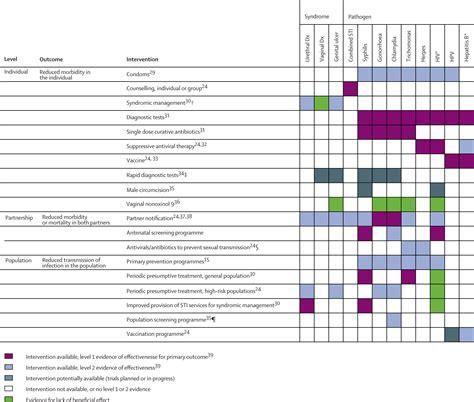 syndromic management of sti flowchart syndromic management of sti flowchart create a flowchart