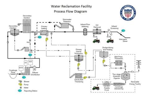 wastewater process flow diagram learn how akron treats wastewater city of akron
