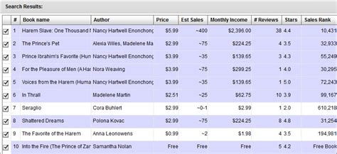 how many sales to amazon bestseller how to make market best selling author program