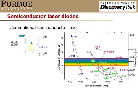 semiconductor diode laser ppt semiconductor laser diode ppt 28 images ppt 薄膜工程及應用 薄膜在半導體雷射的應用 powerpoint presentation id