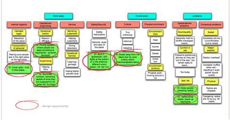 affinity diagraming affinity diagram unmasa dalha