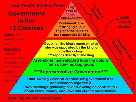 Representative Gov The Growth Of Representative Government