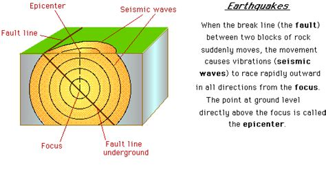 Outline The Causes Of Earthquakes Scheme by Causes Characteristics Of Earthquakes