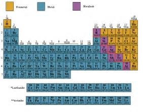 metals nonmetals and metalloids search results