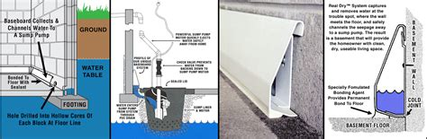 basement dewatering system why real basement dewatering systems central