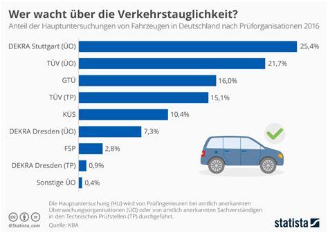kfz reparatur vergleich einbruche deutschland statistik einbruche deutschland