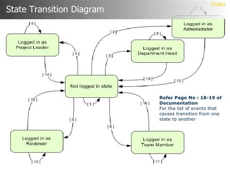 transition diagram dfd diagram for document management system image