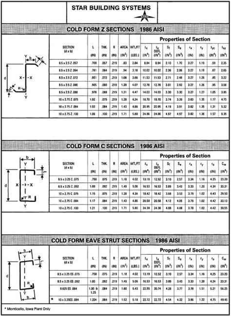 steel c section span tables 10 z purlin dimensions crafts