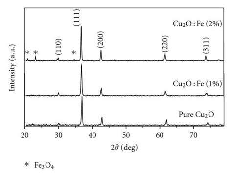 xrd pattern cu2o critical analysis on the structural and magnetic