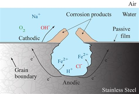 diagram of corrosion a strategy for designing corrosion resistant materials