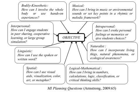 lesson plan template multiple intelligences multiple intelligence lesson plan template plan template