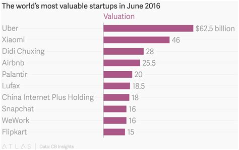the world s most valuable startups in june 2016
